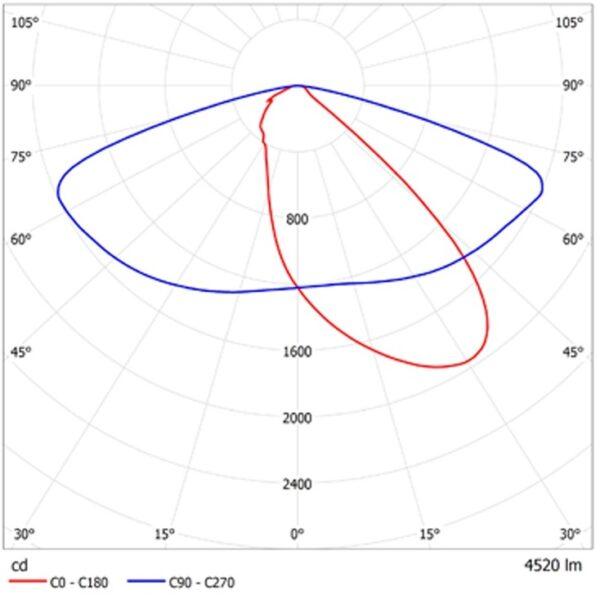 ДКУ02-120-001 Fobos