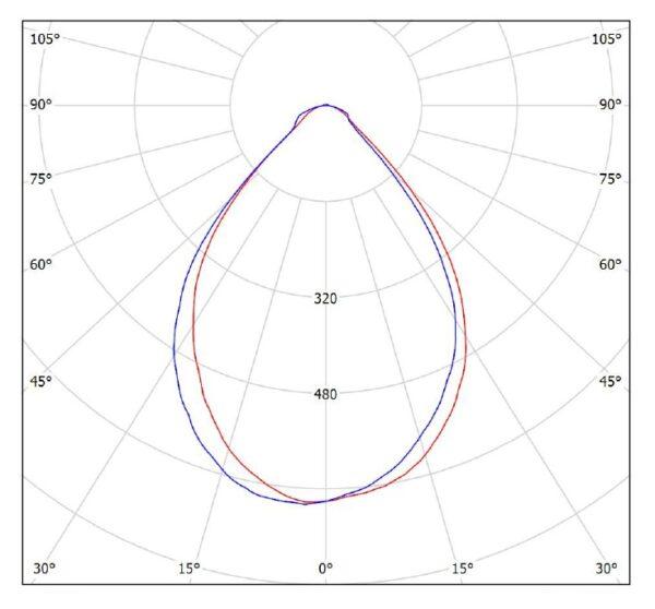 ДСП01-50-001 IndustryLight